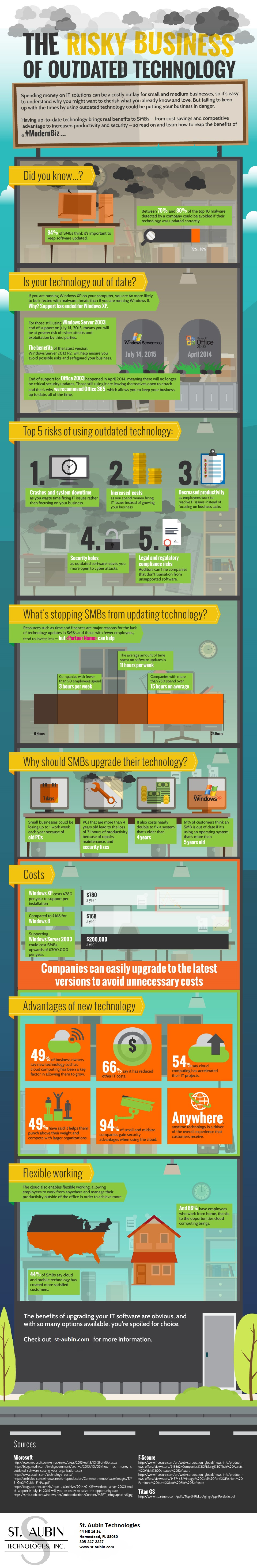 Risky Business of Outdated Technology - Microsoft